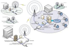 Організація радіозв'язку «точка-точка»